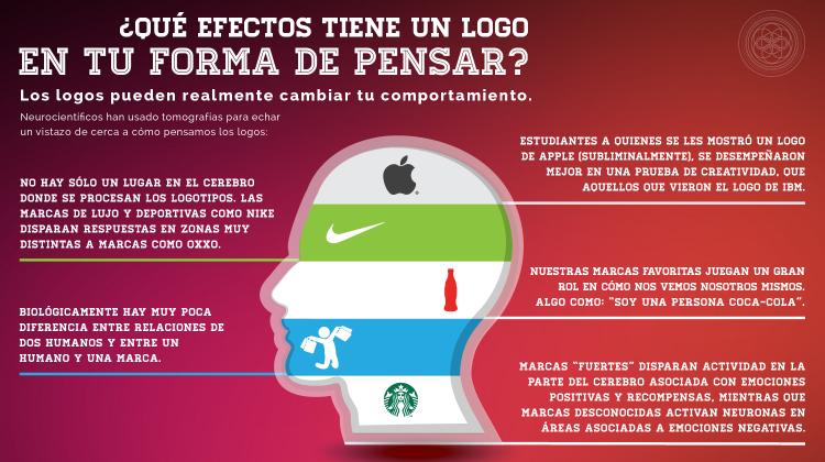Infografía tu cerebro y los logos.
