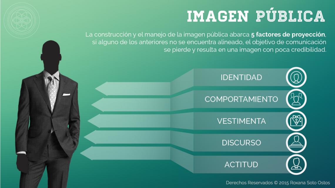Roxana Soto Ostos, Infografía, Imagen Pública, Identidad, Comportamiento, Vestimenta, Discurso, Actitud