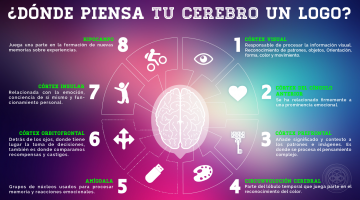 Roxana Soto Ostos, Neuromarketing, Logotipos, Cerebro, Marcas, Cortex Visual