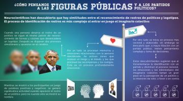 Roxana Soto Ostos, Infografía, Neuromarketing y Partidos, Figuras Públicas, Partidos Políticos, Sentimientos