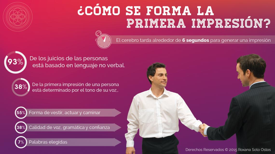Infografía Primera Impresión, Cerebro, Neuromarketing, Roxana Soto Ostos, Hunter Asesores