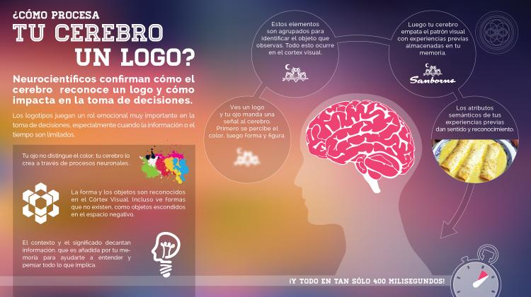 Roxana Soto Ostos, El Logotipo en el cerebro, Infografía, Neuromarketing, Cerebro, Marcas, Sanbors